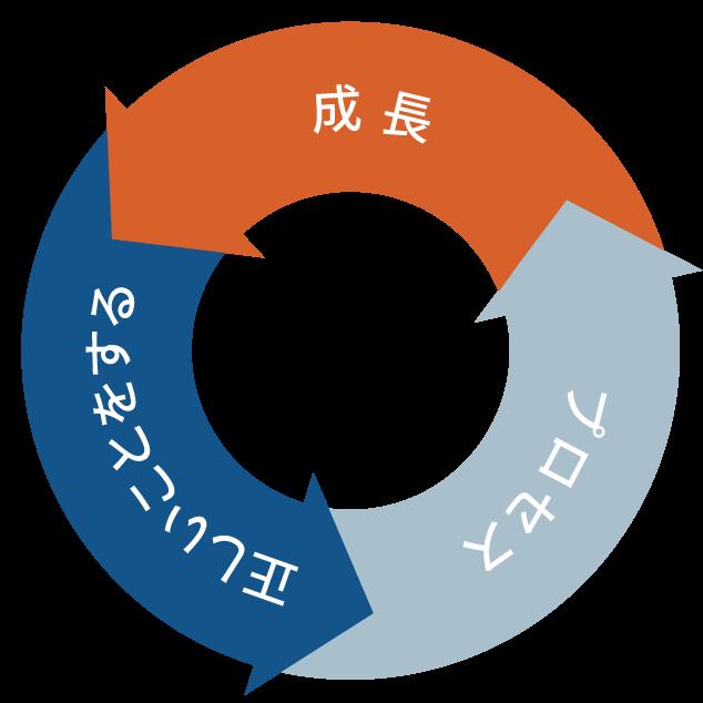 成長→正しいことをする→プロセス